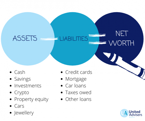 yacht crew how to calculate net worth